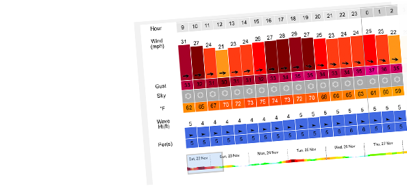 SailFlow weather forecasts